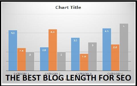ideal, length, blog, post