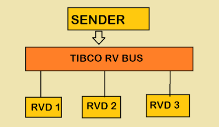 Difference between TIBCO RVD and RVRD? Rendezvous daemon vs Rendezvous Routing Daemon