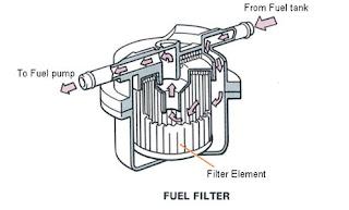 Kendaraan terdiri dari banyak sekali macam sistem yang mendukung semoga kendaraan sanggup Sistem Bahan Bakar  ( Fuel System ) Pada Mobil
