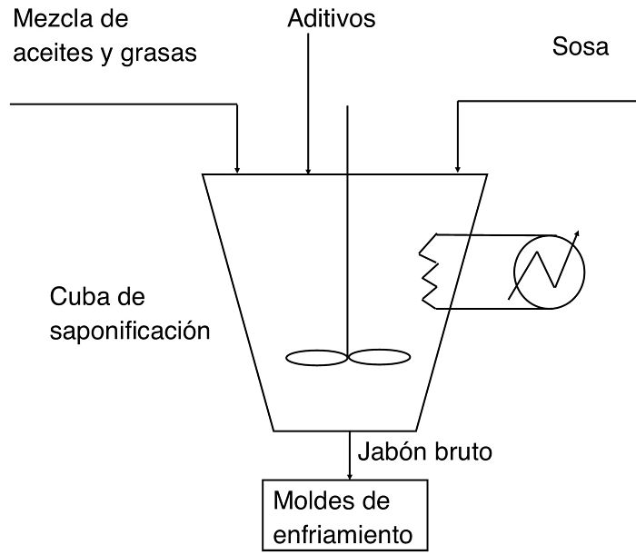 Diagrama de bloque del proceso de saponificación por semi-ebullición