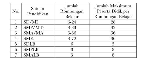 Dapodik Versi Terbaru, Jumlah Rombongan Belajar Berdasarkan Rasio Jumlah Peserta Didik Tahun Ajaran Baru (http://dapo.dikdasmen.kemdikbud.go.id)