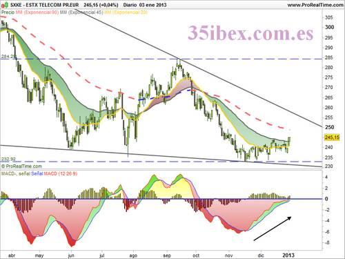 gráfico-diario-del-sector-telecomunicaciones-europeo