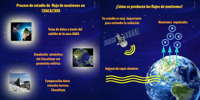 Proceso de estudio de flujo de neutrones en el Observatorio Chacaltaya