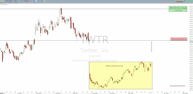 Twitter technical analysis stock chart