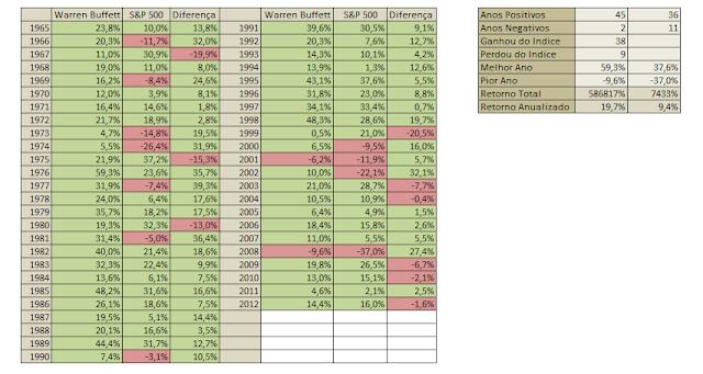 Tabela Warren Buffett rentabilidade anual histórica  ganho meido anual