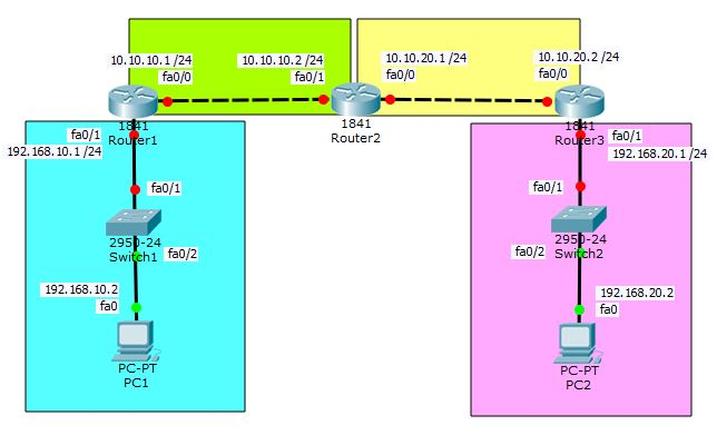 topologi EIGRP dengan 3 Router