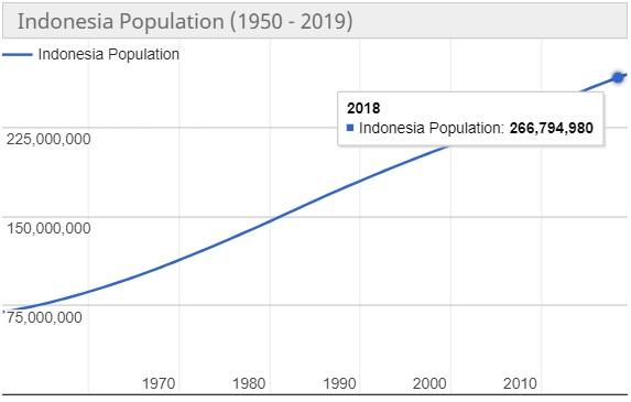 Jumlah Penduduk Indonesia Tahun 2018