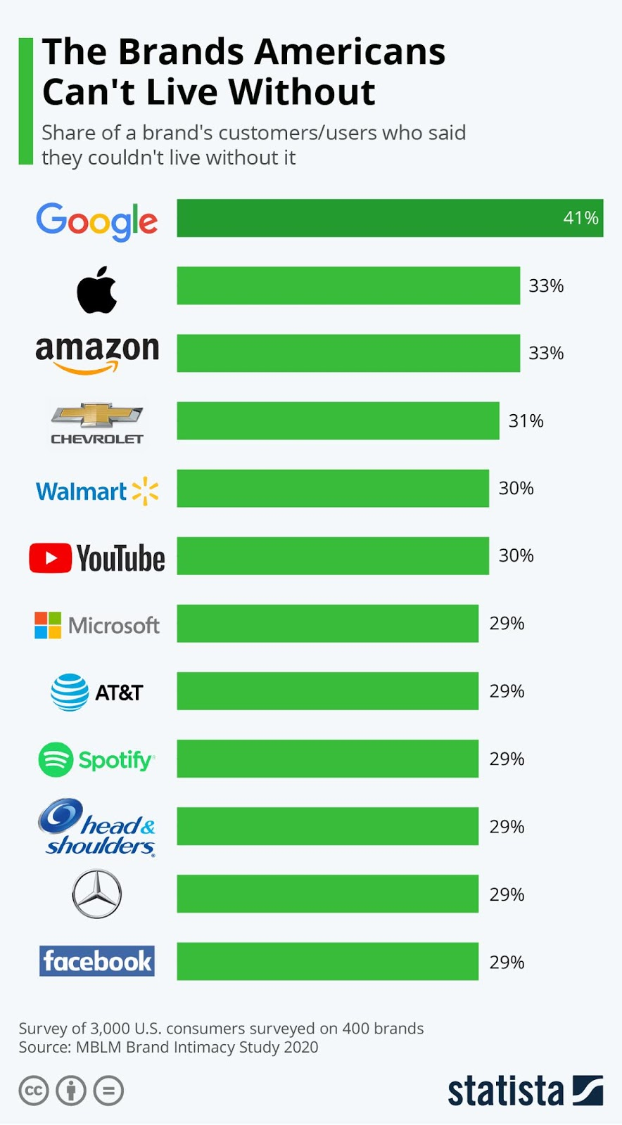 Americans and their loyalty with brands #Infographic