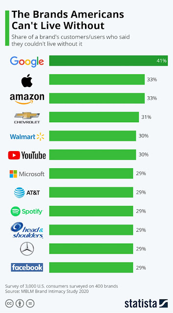Americans and their loyalty with brands