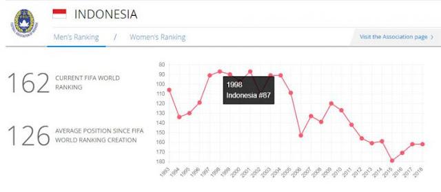 Timnas Indonesia masuk dalam ranking Terburuk