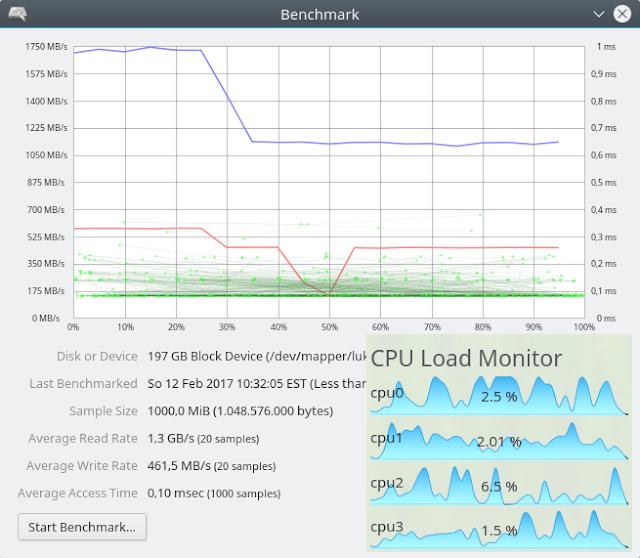 Intel 600p 1TB LUKS+Ext4 Performance at 1000 MiB Block Size #2