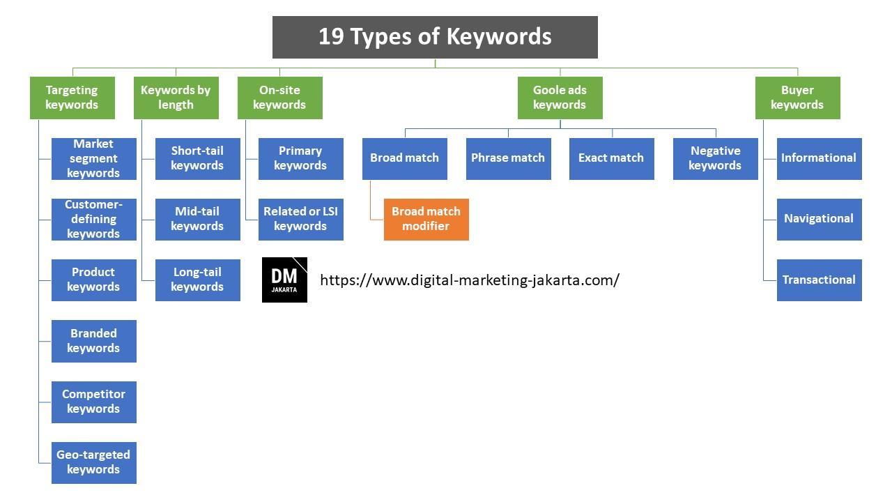 19 Jenis Kata Kunci Yang Harus Diketahui Setiap Pemasar Untuk Optimasi Keywords SEO maupun SEM dalam Digital Marketing termasuk Google Ads https://www.digital-marketing-jakarta.com/