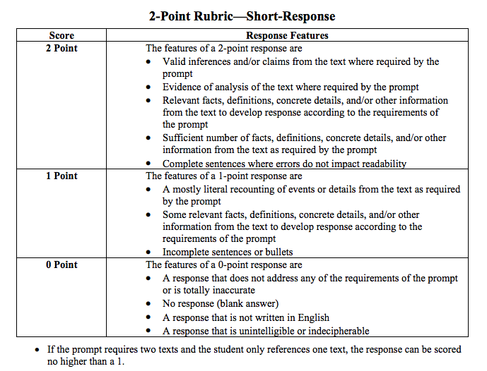 text response essay rubric