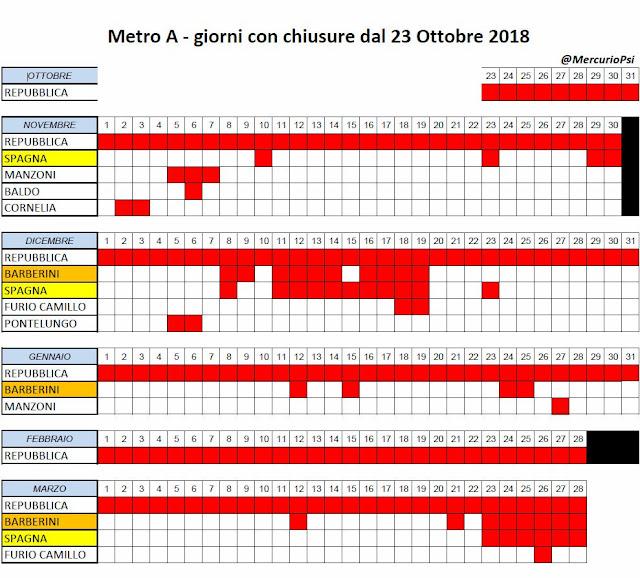 5 mesi di chiusure delle scale mobili della Metro A