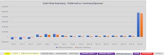 joint venture distribution visual bar chart