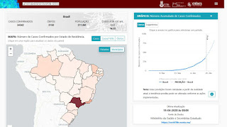Painel Coronavírus Brasil