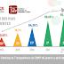 MPCE ATINGE ÍNDICE DE 99,84% NO RANKING DA TRANSPARÊNCIA DO CNMP