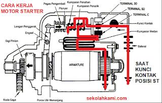 Cara Kerja Motor Starter