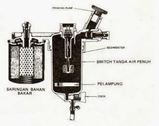 http://kendhou.blogspot.co.id/2015/12/memperbaiki-pompa-bahan-bakar.html