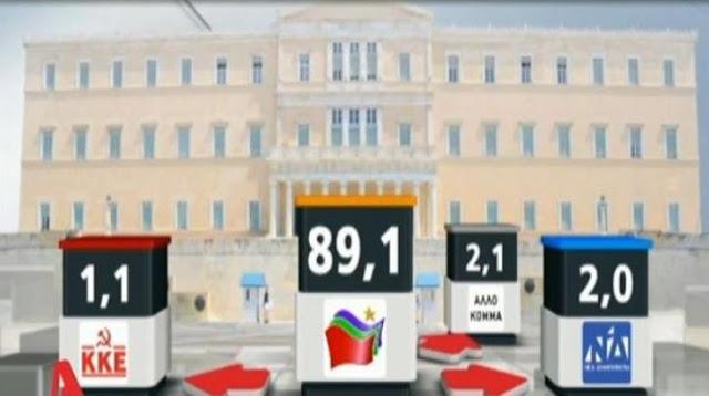 Και όμως γυρίζει… εντυπωσιακή αύξηση της συσπείρωσης του ΣΥΡΙΖΑ – VIDEO