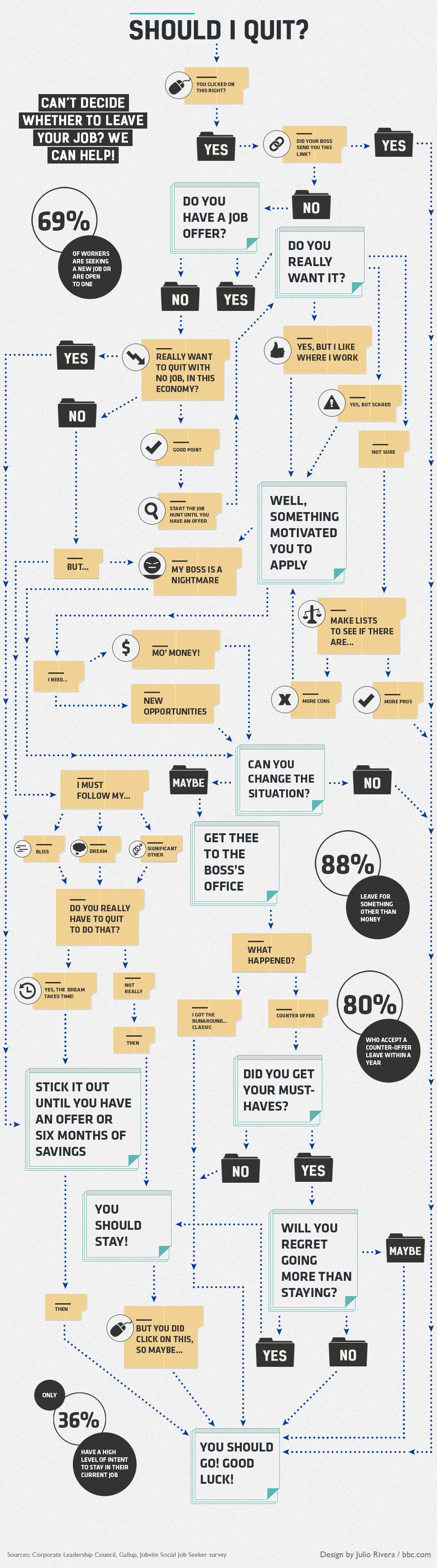 should-you-stay-or-should-you-go-infographic