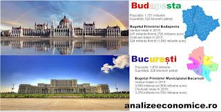De câți bani dispun anual administrațiile Budapestei și Bucureștiului