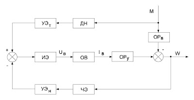 Структурная схема САР