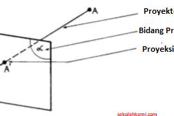 Proyeksi Orthogonal (Fungsi dan Cara Membuat)