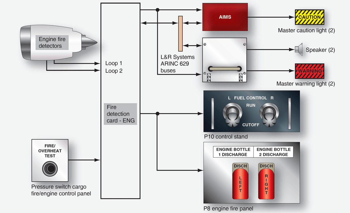 medium resolution of boeing 777 aircraft fire detection and extinguishing system