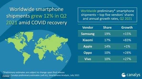 Xiaomi is Now The Second Largest Smartphone Maker