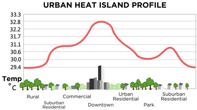 Đảo nhiệt: Một hiện tượng làm tăng nhiệt độ tại các đô thị