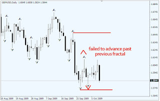 Fractals in the forex market ic markets