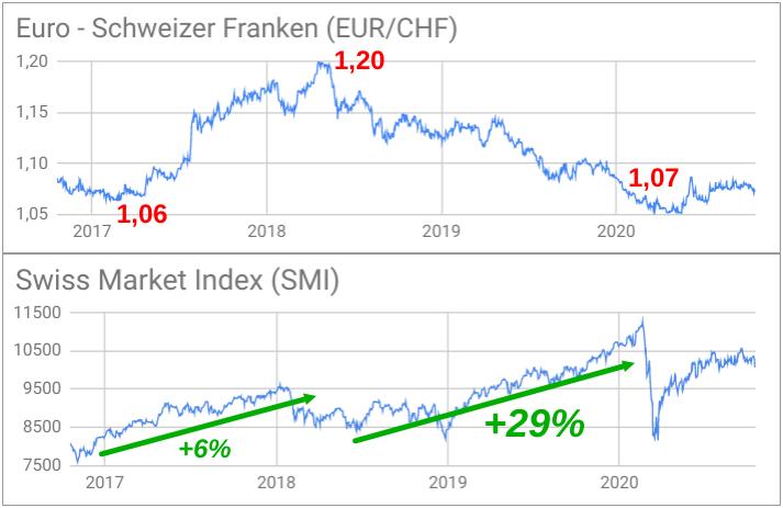 Vergleich EUR/CHF-Wechselkursentwicklung mit SMI-Entwicklung 2017-2020 per Liniencharts dargestellt