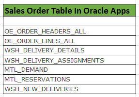 Oracle Application's Blog: Sales order tables in oracle apps