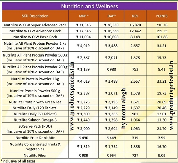 amway nutrition & wellness products list