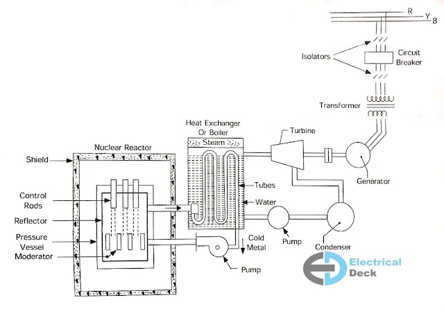 Nuclear Power Plant - Working, Advantages & Disadvantages