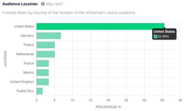 social media influencers audience location analysis