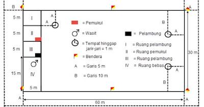 Ukuran Lapangan Kasti beserta Gambar & Penjelasan (Lengkap)