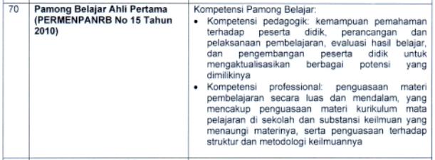 kisi kisi materi skb Pamong Belajar Ahli Pertama formasi cpns tahun 2021 tomatalikuang.com