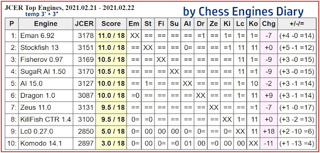 Chess Engines Diary - Tournaments 2021 - Page 3 2021.02.21%252CJCERTOPEngines