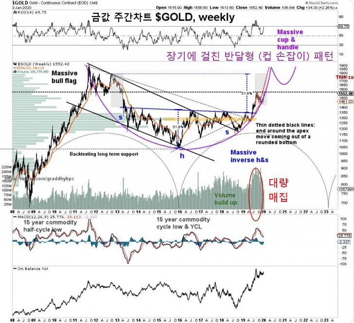 국제 금 시세 전망 : 7년에 걸친 반달형 컵 손잡이 패턴 형성 중, 금값 상승할 것