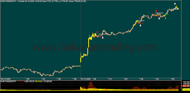 Day-Trading-MARUTI-Price-Action-Chart