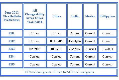 US Non-Immigrants: April 2011