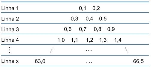 FAMEMA 2021: A tabela apresenta o padrão de uma sequência numérica da linha 1 até a linha x. Admita que o padrão de formação da tabela não se modifique.