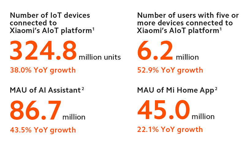 324 millions units connected to Xiaomi's AIoT platform