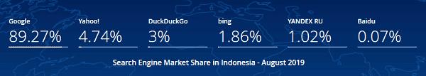 pangsa pasar mesin pencari