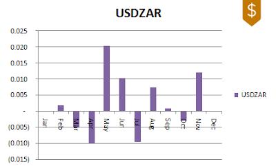 USDZAR FX Seasonality 2009-2019