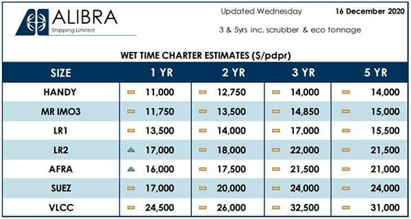 قيم الايجار الزمني للسفن