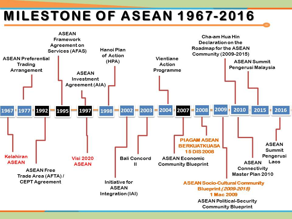 A discovery of new knowledge in urban and regional planning asean ascc blueprint 2009 2015 malvernweather Choice Image