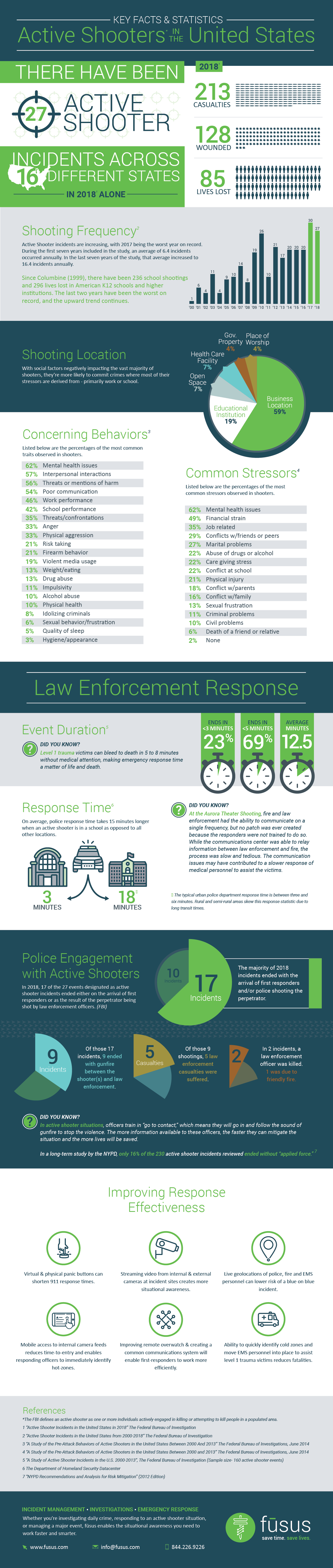 Active Shooters in the United States- Key Facts & Statistics 2018 #infographic